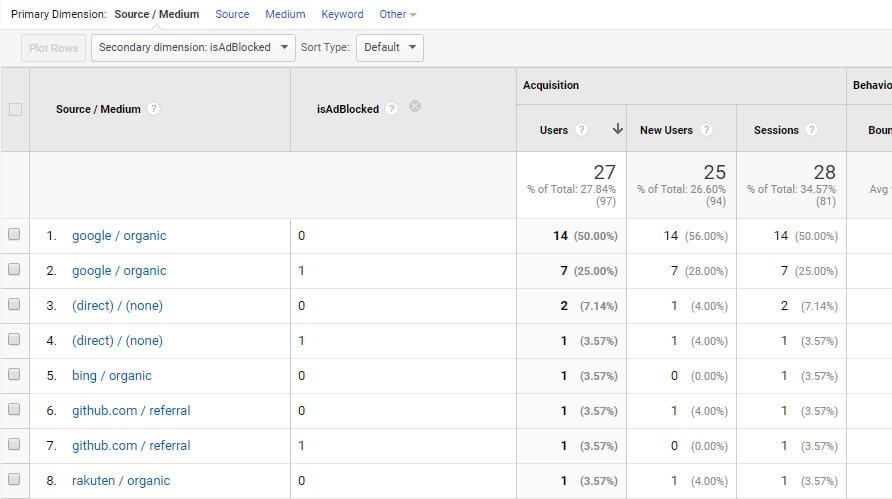 Ad Blocking in Google Analytics