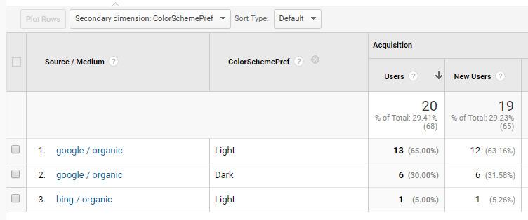 Google Analytics - Color Scheme